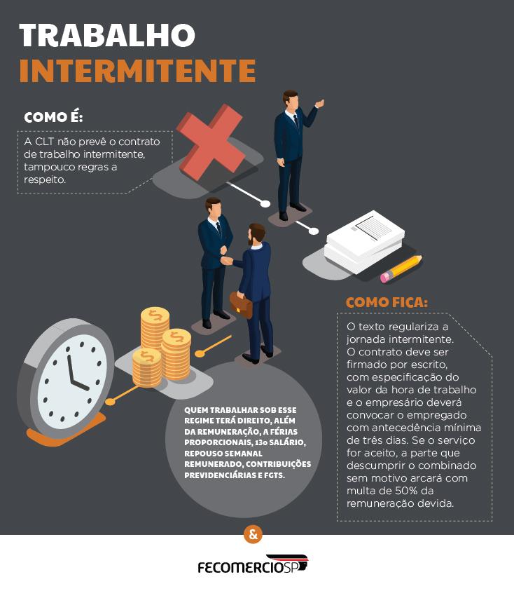 Supremo recebe nova ação contra trabalho intermitente previsto na Reforma Trabalhista